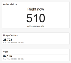 Why I am getting less visitors to my Blog ?